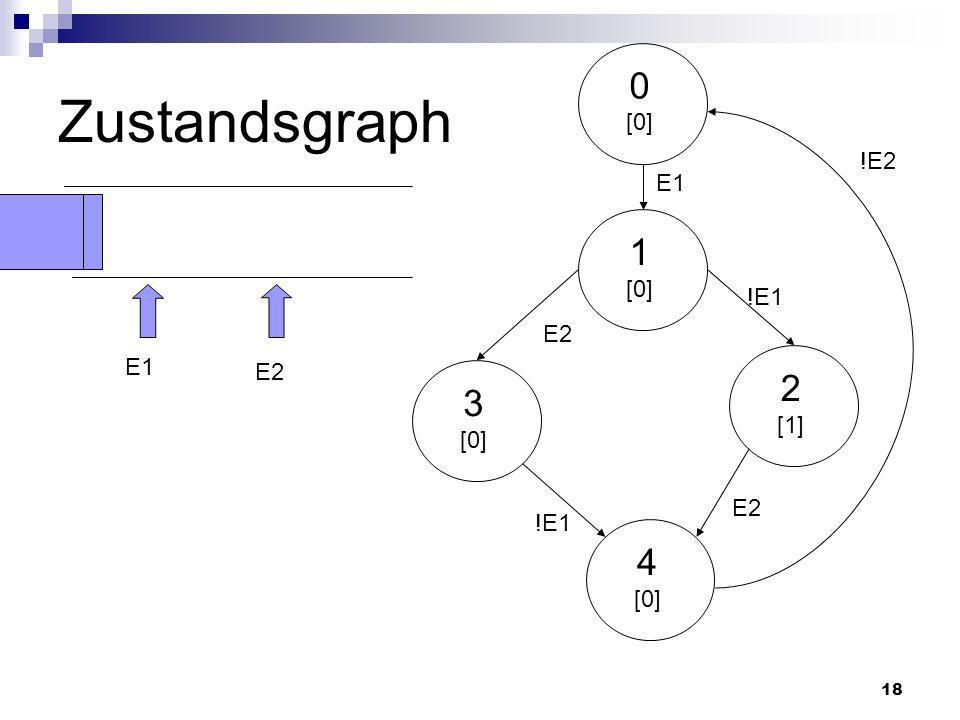 Zustandsgraph [0] !E2 E1 1 [0] !E1 E2 E1 E2 2 [1] 3 [0] E2 !E1 4 [0]